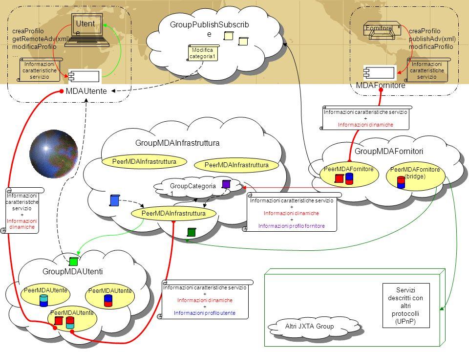 GroupMDAInfrastruttura GroupMDAUtenti PeerMDAUtente MDAUtente Utent e GroupMDAFornitori creaProfilo getRemoteAdv(xml) modificaProfilo … Informazioni caratteristiche servizio + Informazioni dinamiche Informazioni caratteristiche servizio + Informazioni dinamiche + Informazioni profilo utente GroupCategoria 1 PeerMDAInfrastruttura Fornitore MDAFornitore Informazioni caratteristiche servizio creaProfilo publishAdv(xml) modificaProfilo … Informazioni caratteristiche servizio + Informazioni dinamiche PeerMDAFornitore PeerMDAFornitore (bridge) Informazioni caratteristiche servizio + Informazioni dinamiche + Informazioni profilo fornitore GroupPublishSubscrib e Modifica categoria1 Altri JXTA Group Servizi descritti con altri protocolli (UPnP) PeerMDAInfrastruttura