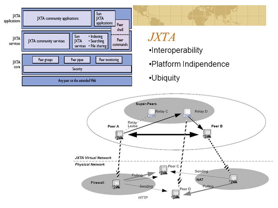 JXTA Interoperability Platform Indipendence Ubiquity