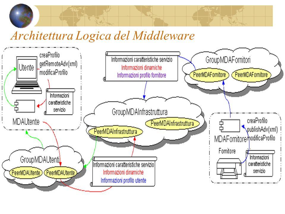 Architettura Logica del Middleware