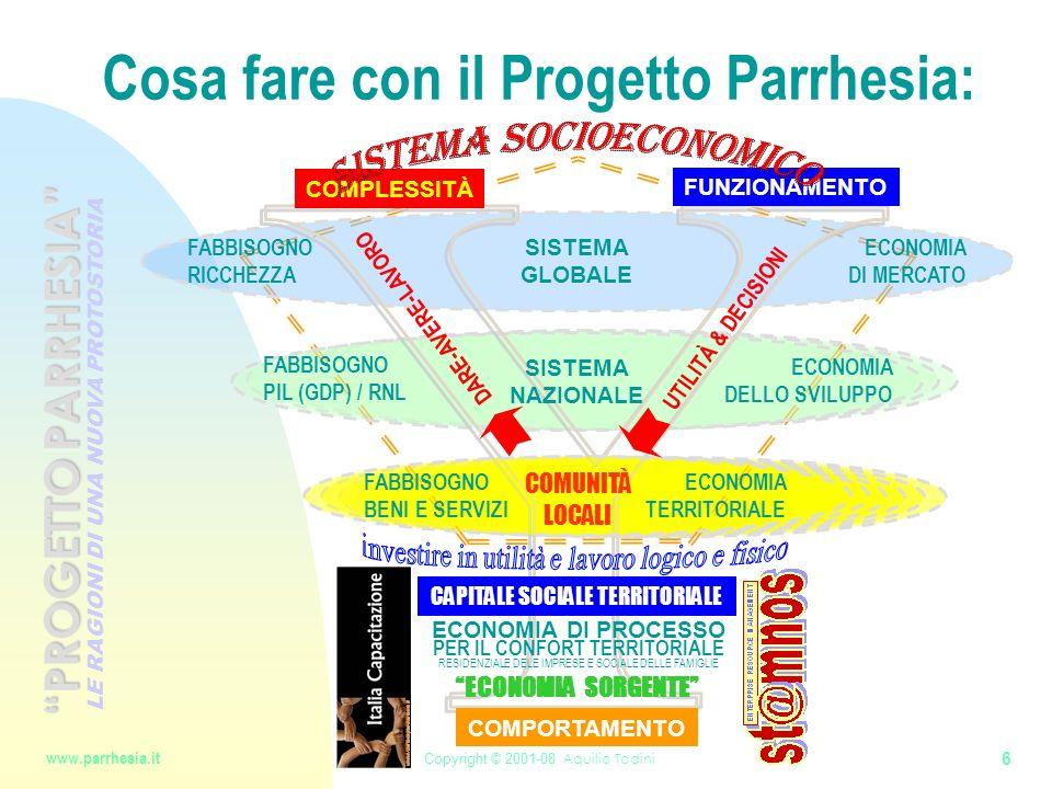Cosa fare con il Progetto Parrhesia: 6 Copyright © 2001-08 Aquilio Todini www.parrhesia.it LE RAGIONI DI UNA NUOVA PROTOSTORIA PROGETTO PARRHESIA COMPLESSITÀ FUNZIONAMENTO COMPORTAMENTO PER IL CONFORT TERRITORIALE RESIDENZIALE DELE IMPRESE E SOCIALE DELLE FAMIGLIE FABBISOGNO RICCHEZZA FABBISOGNO BENI E SERVIZI FABBISOGNO PIL (GDP) / RNL SISTEMA GLOBALE SISTEMA NAZIONALE COMUNITÀ LOCALI ECONOMIA DI MERCATO ECONOMIA DELLO SVILUPPO ECONOMIA TERRITORIALE UTILITÀ & DECISIONI DARE-AVERE-LAVORO ECONOMIA DI PROCESSO ECONOMIA SORGENTE CAPITALE SOCIALE TERRITORIALE