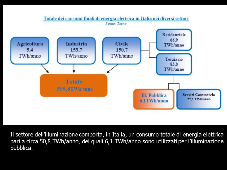 Tali dati, rapportati al totale dei consumi annuali di energia elettrica (309,8 TWh), indicano che lilluminazione in generale ne costituisce il 16,4% mentre lilluminazione pubblica il 12,6%.