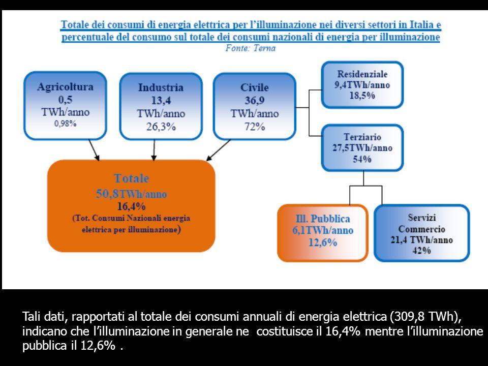 Tali dati, rapportati al totale dei consumi annuali di energia elettrica (309,8 TWh), indicano che lilluminazione in generale ne costituisce il 16,4%