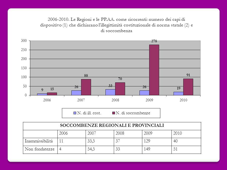 SOCCOMBENZE REGIONALI E PROVINCIALI 20062007200820092010 Inammissibilità1133,53712940 Non fondatezze454,53314951