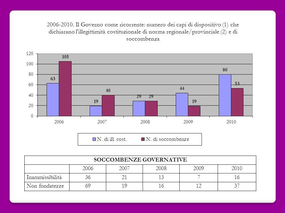 SOCCOMBENZE GOVERNATIVE 20062007200820092010 Inammissibilità362113716 Non fondatezze6919161237