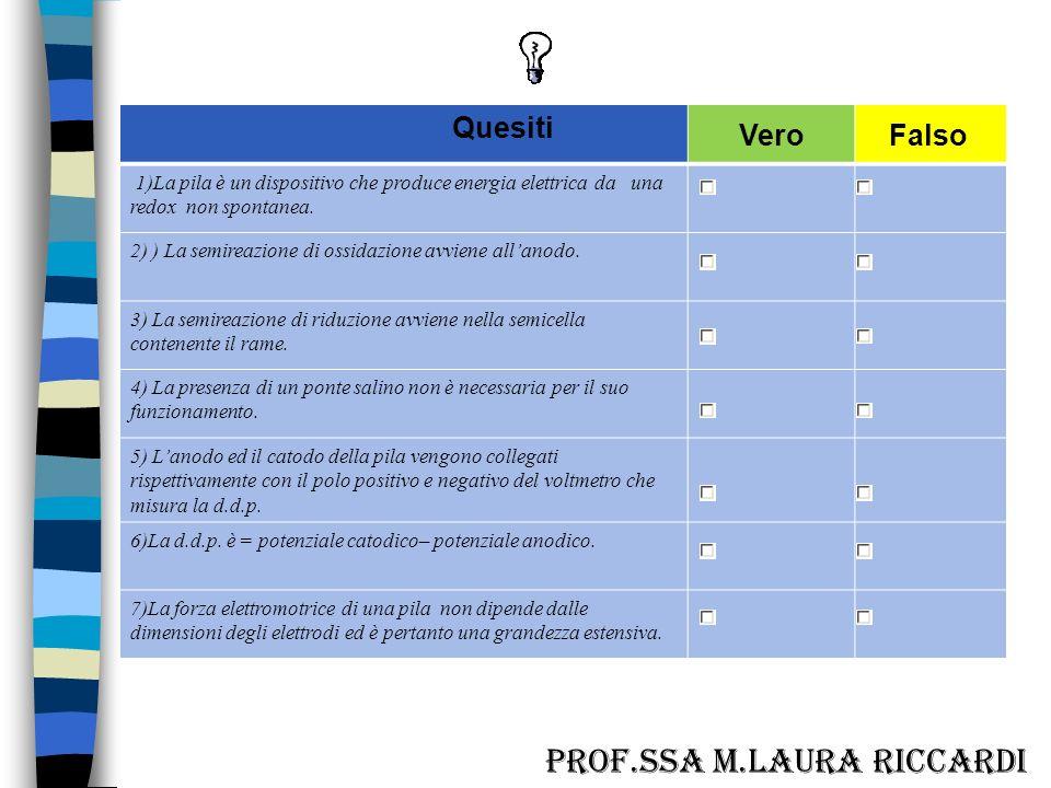 1F;2V;3V,4F,5F;6V;7F. 1F,2F,3V,4F,5F,6V,7V A cura della prof.ssa M.L.Riccardi