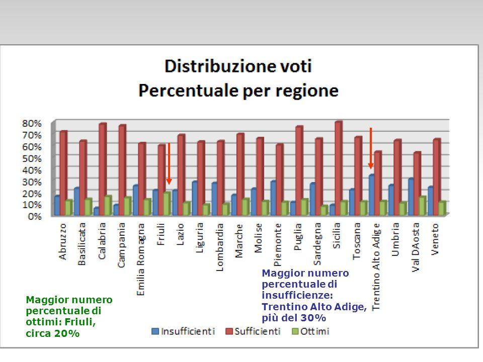 Maggior numero percentuale di ottimi: Friuli, circa 20% Maggior numero percentuale di insufficienze: Trentino Alto Adige, più del 30%