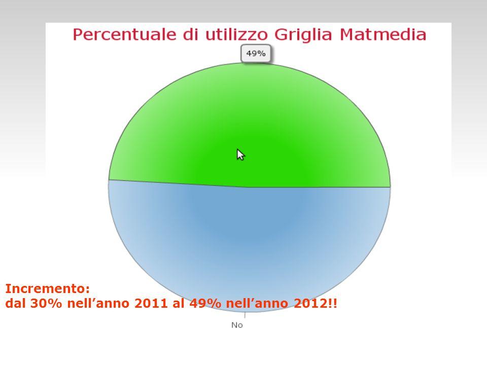 Incremento: dal 30% nellanno 2011 al 49% nellanno 2012!!