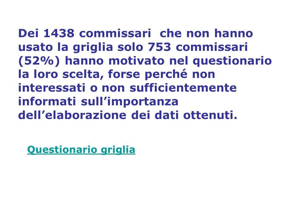 Dei 1438 commissari che non hanno usato la griglia solo 753 commissari (52%) hanno motivato nel questionario la loro scelta, forse perché non interessati o non sufficientemente informati sullimportanza dellelaborazione dei dati ottenuti.