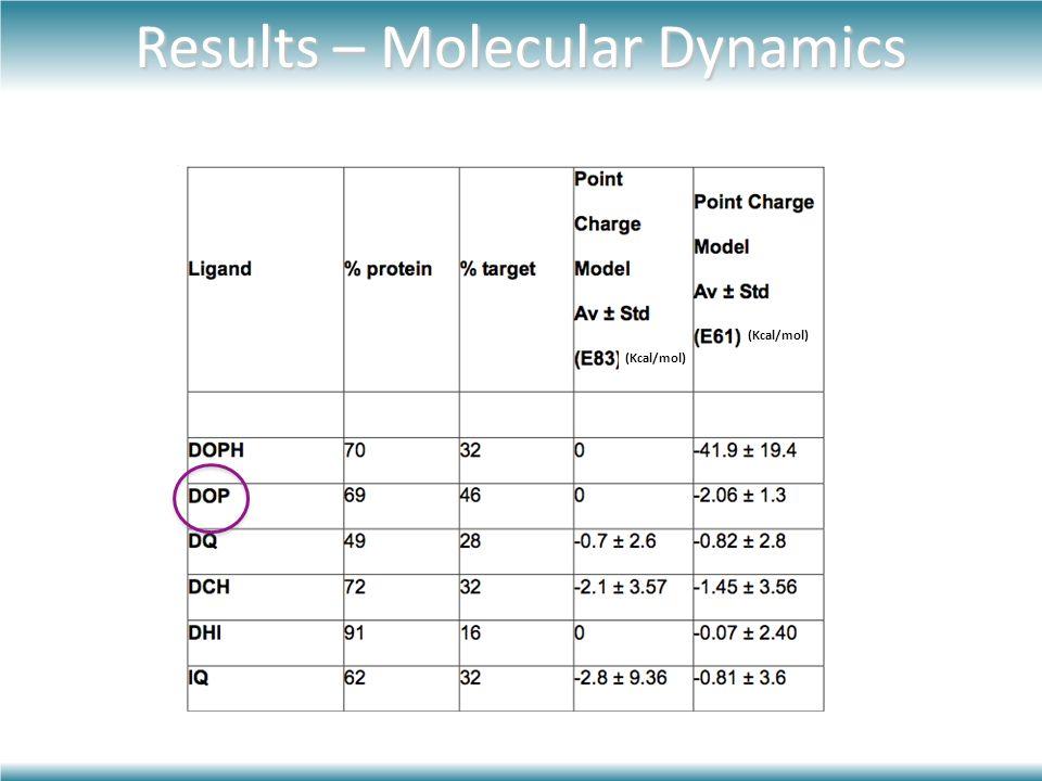 Results – Molecular Dynamics (Kcal/mol)