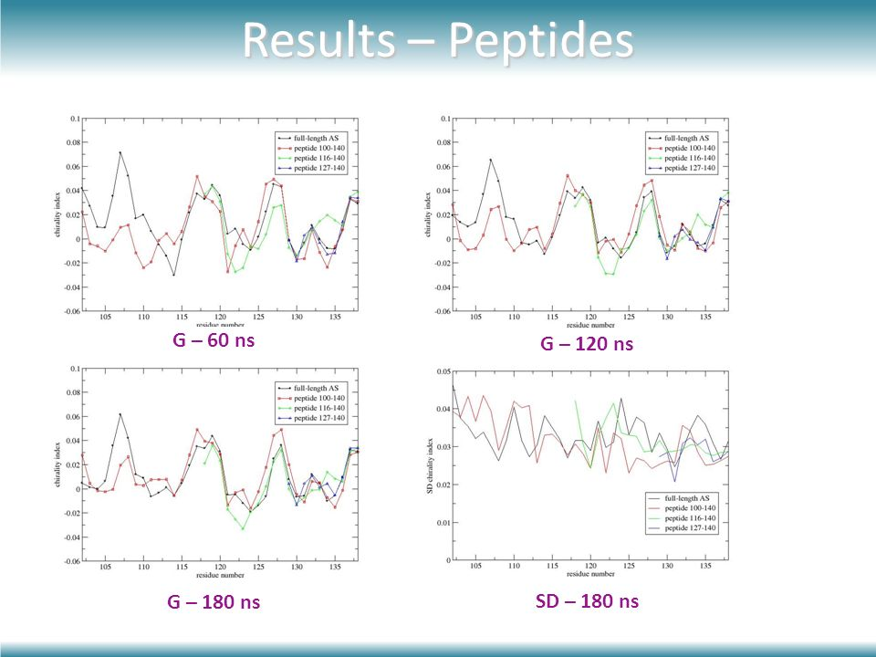 Results – Peptides G – 60 ns G – 120 ns G – 180 ns SD – 180 ns