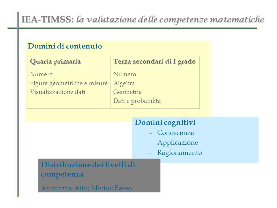 IEA-TIMSS: la valutazione delle competenze matematiche Domini di contenuto Domini cognitivi –Conoscenza –Applicazione –Ragionamento Distribuzione dei