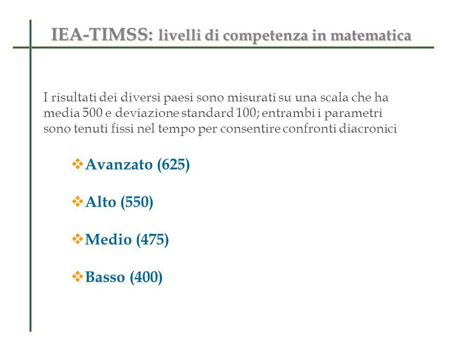 IEA-TIMSS: livelli di competenza in matematica I risultati dei diversi paesi sono misurati su una scala che ha media 500 e deviazione standard 100; en