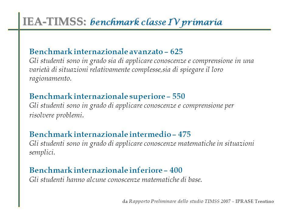 Benchmark internazionale avanzato – 625 Gli studenti sono in grado sia di applicare conoscenze e comprensione in una varietà di situazioni relativamen