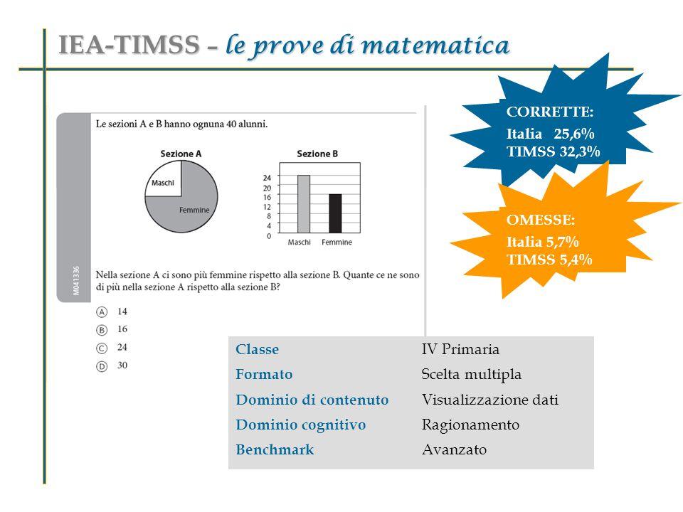 Classe IV Primaria Formato Scelta multipla Dominio di contenuto Visualizzazione dati Dominio cognitivo Ragionamento Benchmark Avanzato IEA-TIMSS – le
