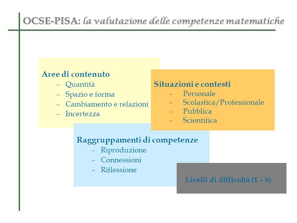 OCSE-PISA: la valutazione delle competenze matematiche Aree di contenuto –Quantità –Spazio e forma –Cambiamento e relazioni –Incertezza Raggruppamenti
