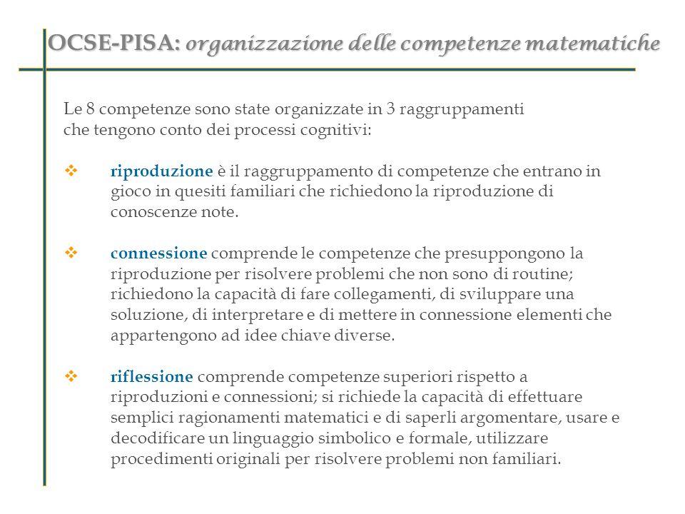 OCSE-PISA: organizzazione delle competenze matematiche Le 8 competenze sono state organizzate in 3 raggruppamenti che tengono conto dei processi cogni