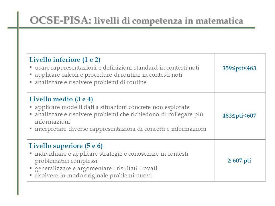 OCSE-PISA: livelli di competenza in matematica Livello inferiore (1 e 2) usare rappresentazioni e definizioni standard in contesti noti applicare calc