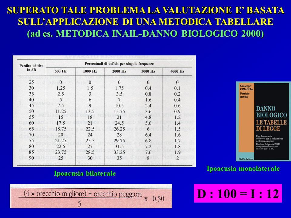 SUPERATO TALE PROBLEMA LA VALUTAZIONE E BASATA SULLAPPLICAZIONE DI UNA METODICA TABELLARE (ad es. METODICA INAIL-DANNO BIOLOGICO 2000) Ipoacusia bilat