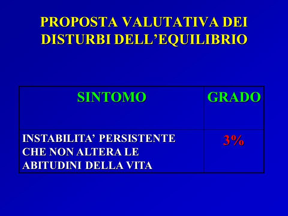 PROPOSTA VALUTATIVA DEI DISTURBI DELLEQUILIBRIO SINTOMOGRADO INSTABILITA PERSISTENTE CHE NON ALTERA LE ABITUDINI DELLA VITA 3%
