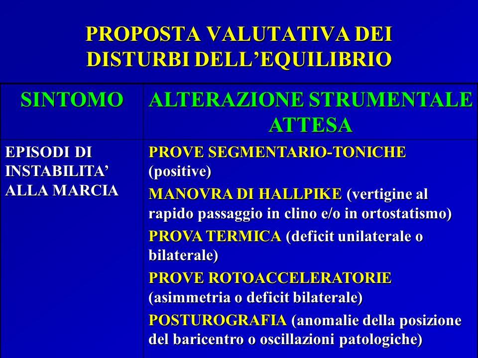 PROPOSTA VALUTATIVA DEI DISTURBI DELLEQUILIBRIO SINTOMO ALTERAZIONE STRUMENTALE ATTESA EPISODI DI INSTABILITA ALLA MARCIA PROVE SEGMENTARIO-TONICHE (p