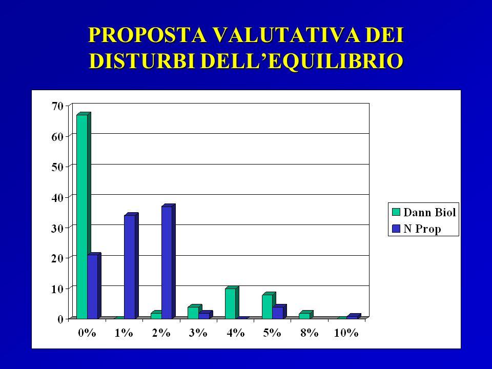 PROPOSTA VALUTATIVA DEI DISTURBI DELLEQUILIBRIO