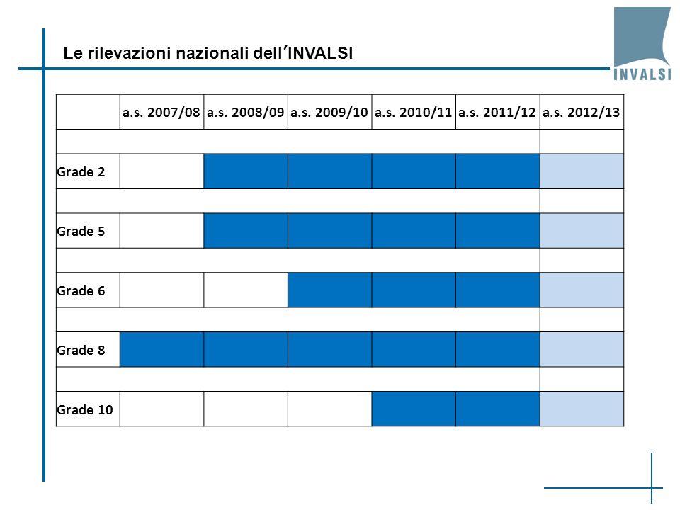 Le rilevazioni nazionali dellINVALSI a.s. 2007/08a.s. 2008/09a.s. 2009/10a.s. 2010/11a.s. 2011/12a.s. 2012/13 Grade 2 Grade 5 Grade 6 Grade 8 Grade 10