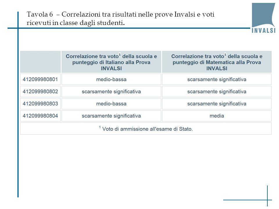 Tavola 6 – Correlazioni tra risultati nelle prove Invalsi e voti ricevuti in classe dagli studenti.