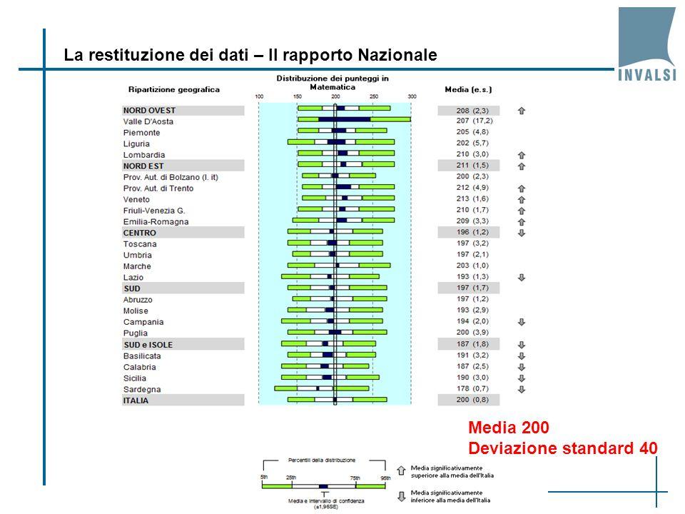 Profili differenziati di accesso: Referente per la valutazione