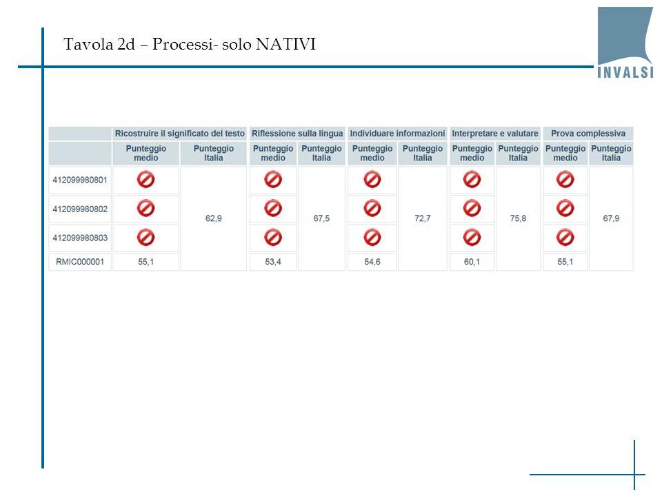 Tavola 2d – Processi- solo NATIVI
