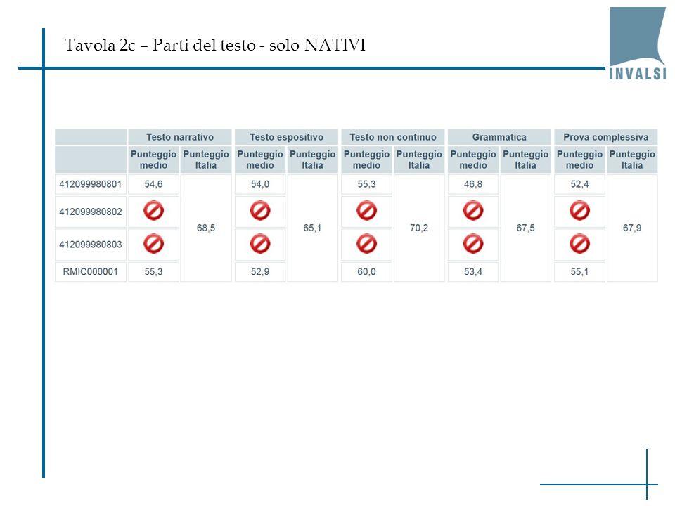 Tavola 2c – Parti del testo - solo NATIVI