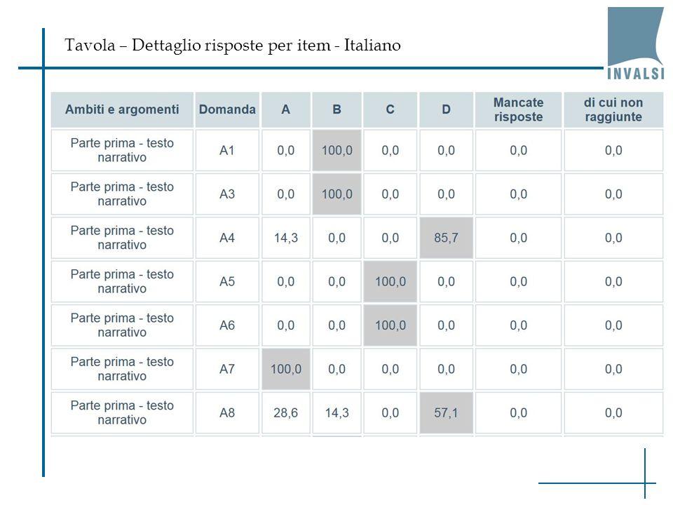 Tavola – Dettaglio risposte per item - Italiano
