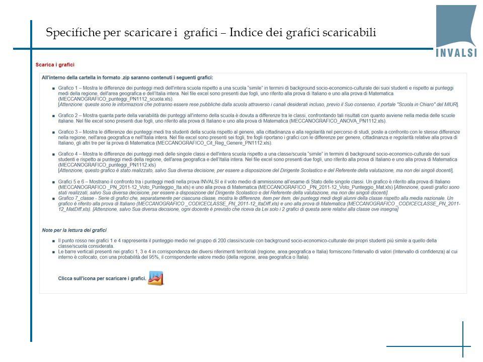 Specifiche per scaricare i grafici – Indice dei grafici scaricabili