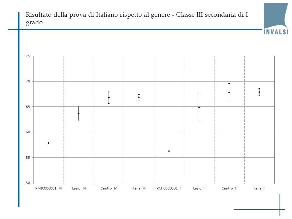Risultato della prova di Italiano rispetto al genere - Classe III secondaria di I grado