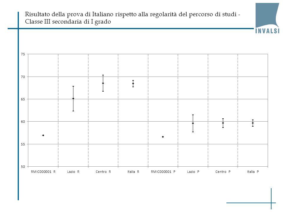 Risultato della prova di Italiano rispetto alla regolarità del percorso di studi - Classe III secondaria di I grado