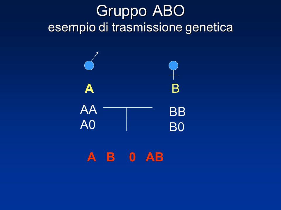 Gruppo ABO esempio di trasmissione genetica AB AA A0 BB B0 A B 0 AB