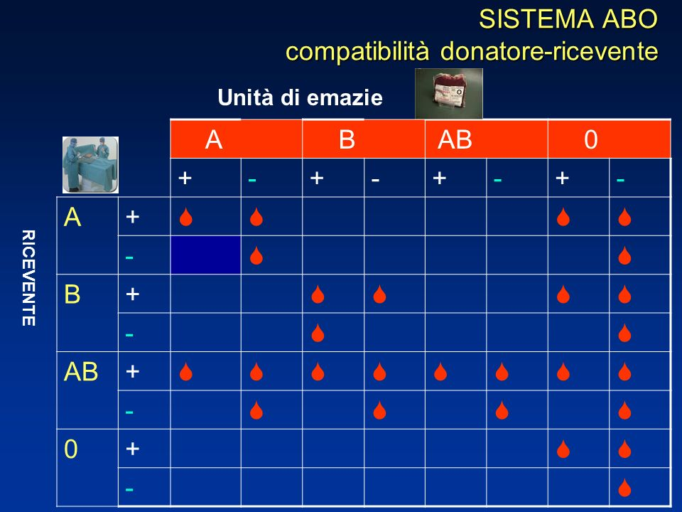 SISTEMA ABO compatibilità donatore-ricevente A B AB 0 +-+-+-+- A+ - B+ - AB+ - 0+ - Unità di emazie RICEVENTE