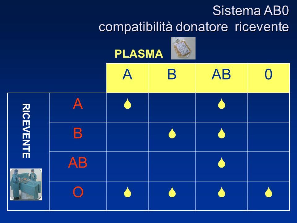 Sistema AB0 compatibilità donatore ricevente PLASMA RICEVENTE ABAB0 A B AB O