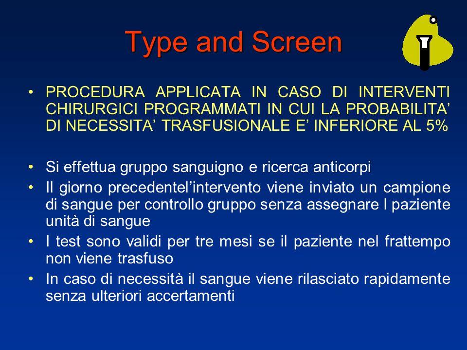 Type and Screen PROCEDURA APPLICATA IN CASO DI INTERVENTI CHIRURGICI PROGRAMMATI IN CUI LA PROBABILITA DI NECESSITA TRASFUSIONALE E INFERIORE AL 5% Si effettua gruppo sanguigno e ricerca anticorpi Il giorno precedentelintervento viene inviato un campione di sangue per controllo gruppo senza assegnare l paziente unità di sangue I test sono validi per tre mesi se il paziente nel frattempo non viene trasfuso In caso di necessità il sangue viene rilasciato rapidamente senza ulteriori accertamenti