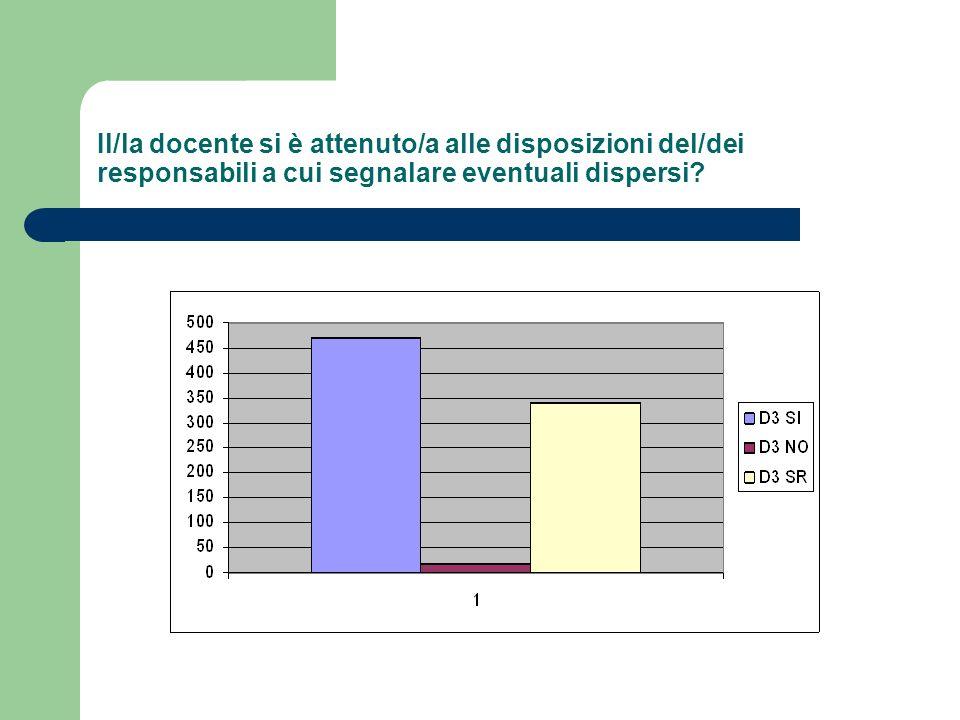 Il/la docente si è attenuto/a alle disposizioni del/dei responsabili a cui segnalare eventuali dispersi
