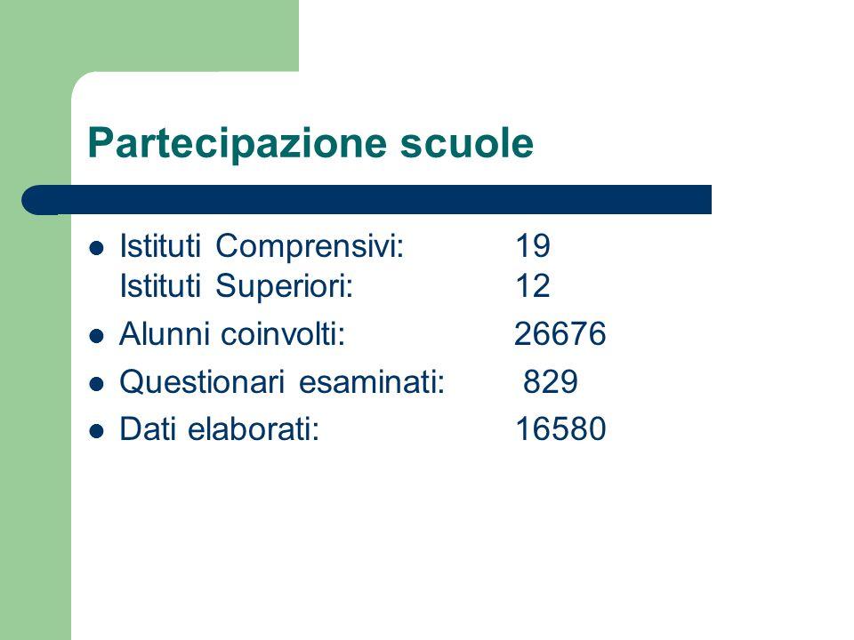 Partecipazione scuole Istituti Comprensivi:19 Istituti Superiori:12 Alunni coinvolti:26676 Questionari esaminati: 829 Dati elaborati:16580