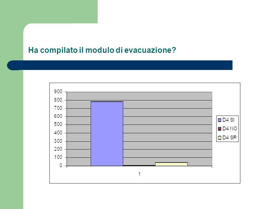 Ha compilato il modulo di evacuazione