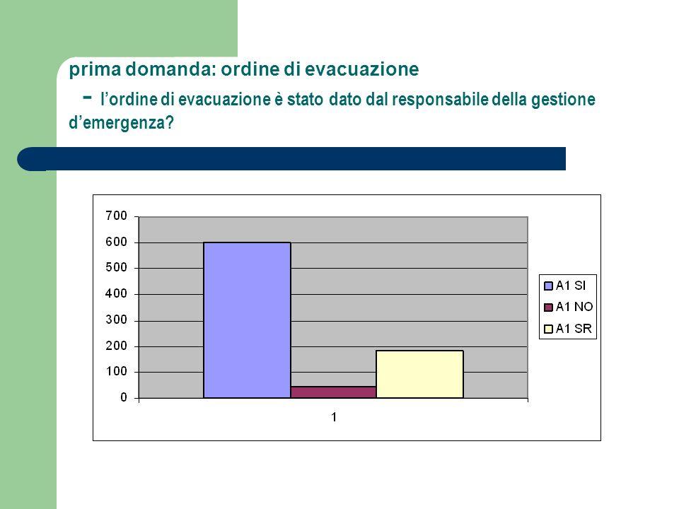 prima domanda: ordine di evacuazione - lordine di evacuazione è stato dato dal responsabile della gestione demergenza