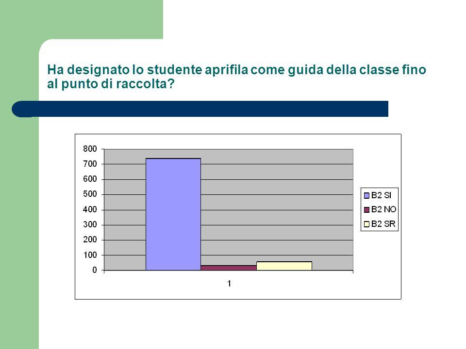 Quarta domanda: raggiungimento del posto di raduno - il/la docente ha effettuato lappello di classe?