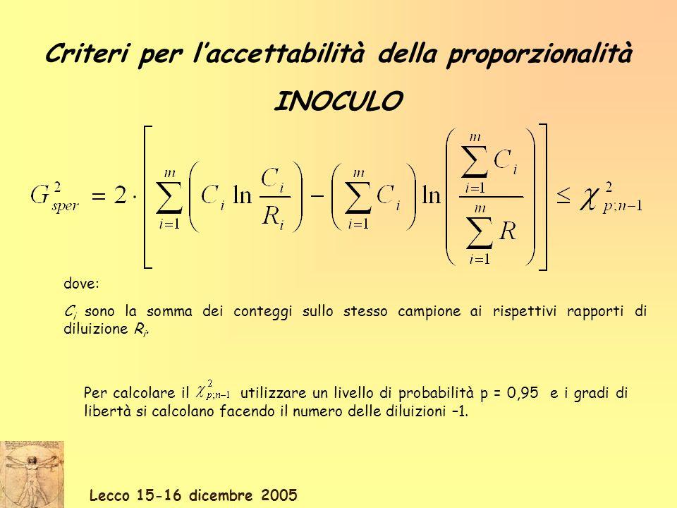 Lecco 15-16 dicembre 2005 Criteri per laccettabilità della proporzionalità INOCULO dove: C i sono la somma dei conteggi sullo stesso campione ai rispe