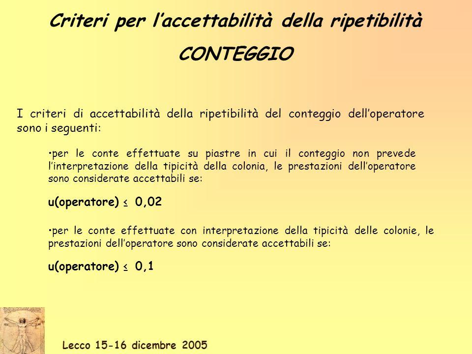 Lecco 15-16 dicembre 2005 per le conte effettuate con interpretazione della tipicità delle colonie, le prestazioni delloperatore sono considerate accettabili se: u(operatore) 0,1 I criteri di accettabilità della ripetibilità del conteggio delloperatore sono i seguenti: per le conte effettuate su piastre in cui il conteggio non prevede linterpretazione della tipicità della colonia, le prestazioni delloperatore sono considerate accettabili se: u(operatore) 0,02 Criteri per laccettabilità della ripetibilità CONTEGGIO