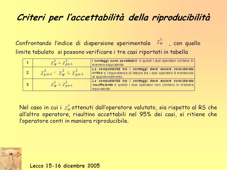 Lecco 15-16 dicembre 2005 Criteri per laccettabilità della riproducibilità Nel caso in cui i ottenuti dalloperatore valutato, sia rispetto al RS che allaltro operatore, risultino accettabili nel 95% dei casi, si ritiene che loperatore conti in maniera riproducibile.