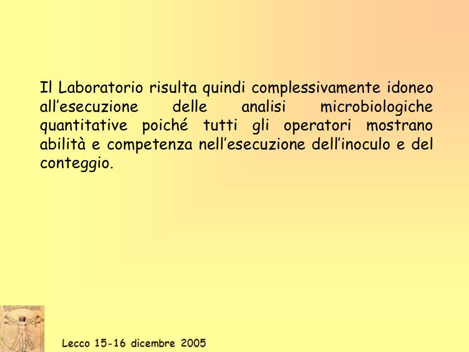 Lecco 15-16 dicembre 2005 Il Laboratorio risulta quindi complessivamente idoneo allesecuzione delle analisi microbiologiche quantitative poiché tutti gli operatori mostrano abilità e competenza nellesecuzione dellinoculo e del conteggio.