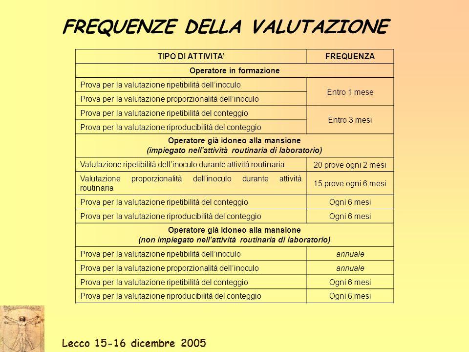 Lecco 15-16 dicembre 2005 FREQUENZE DELLA VALUTAZIONE TIPO DI ATTIVITAFREQUENZA Operatore in formazione Prova per la valutazione ripetibilità dellinoc