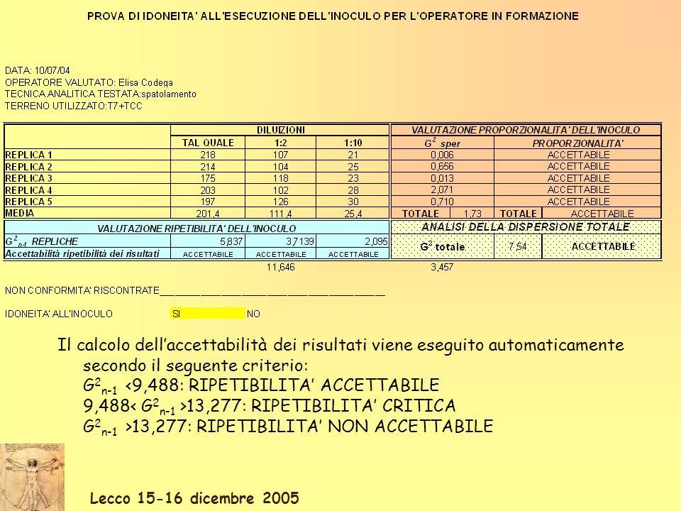 Il calcolo dellaccettabilità dei risultati viene eseguito automaticamente secondo il seguente criterio: G 2 n-1 <9,488: RIPETIBILITA ACCETTABILE 9,488 13,277: RIPETIBILITA CRITICA G 2 n-1 >13,277: RIPETIBILITA NON ACCETTABILE