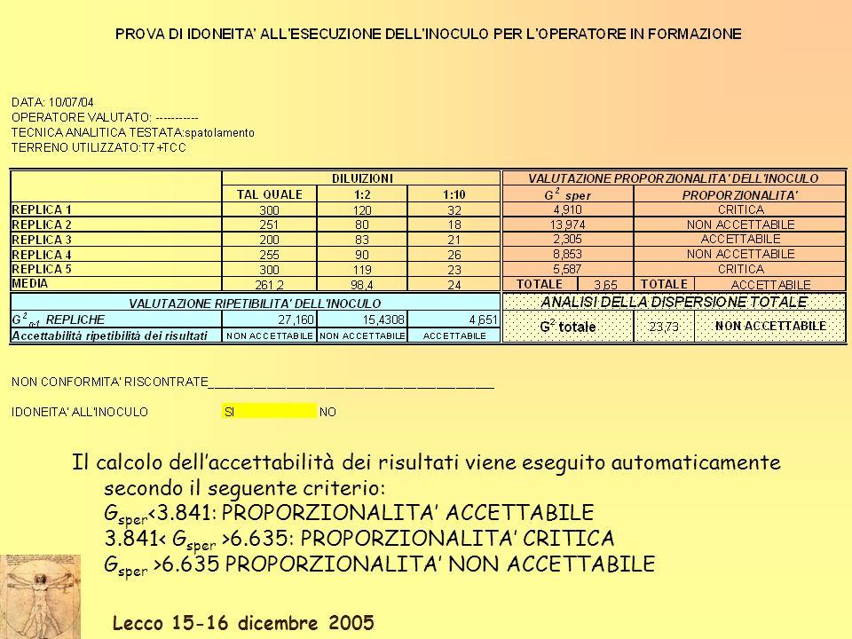 Lecco 15-16 dicembre 2005 Il calcolo dellaccettabilità dei risultati viene eseguito automaticamente secondo il seguente criterio: G sper <3.841: PROPORZIONALITA ACCETTABILE 3.841 6.635: PROPORZIONALITA CRITICA G sper >6.635 PROPORZIONALITA NON ACCETTABILE